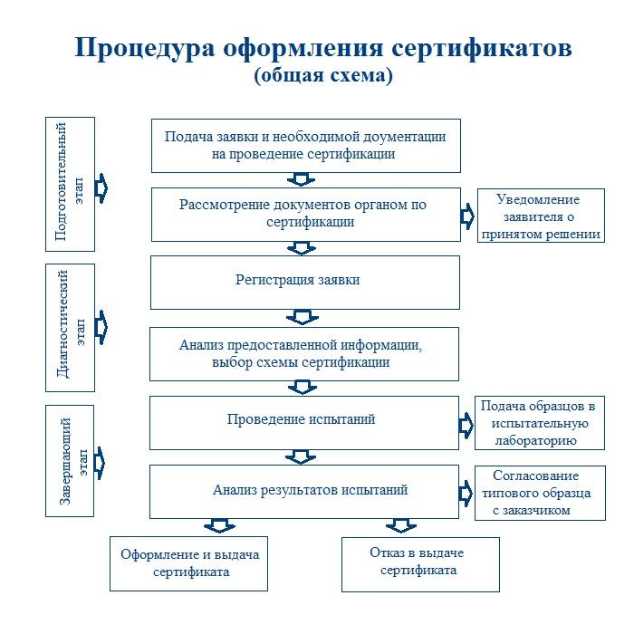 процедура оформления сертификатов