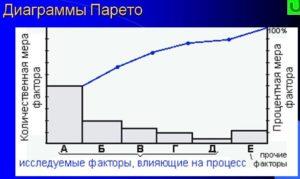 диаграмма Патеро